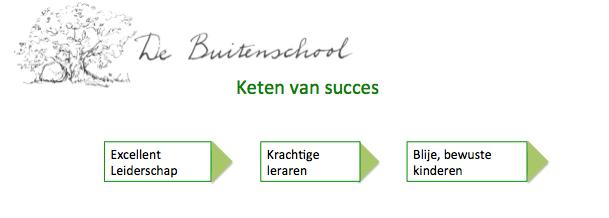 keten van succes